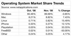 Markanteil von Betriebssystemen im November 2008
