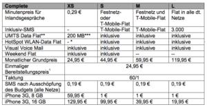 Die neuen Complete-Tarife der Telekom