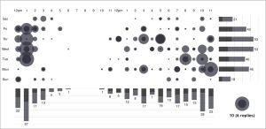 Twitter-Visualisierung