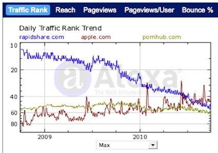 Alexa-Traffic-Vergleich Apple, Rapidshare und Pornhub