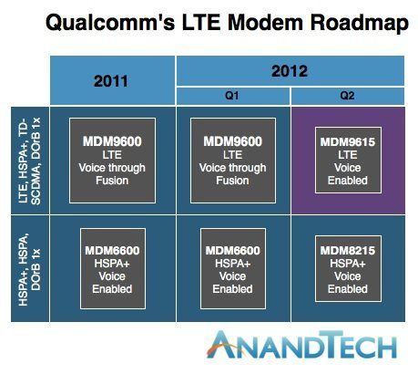 qualcomm_lte_roadmap