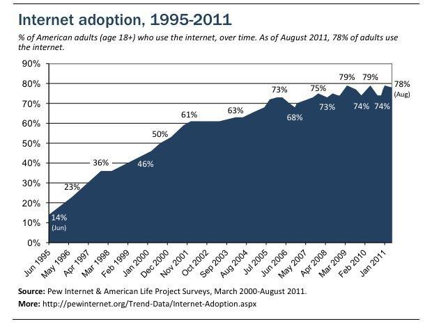 Diagramm über Entwicklung der Internetnutzung von erwachsenen US-Amerikanern in den Jahren 1995 bis 2011