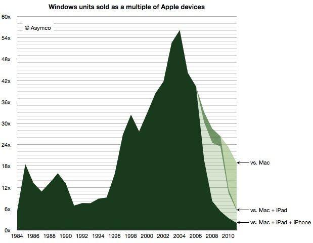 Asymco Chart: Windows-Einheiten als ein Vielfaches von Apple-Geräten