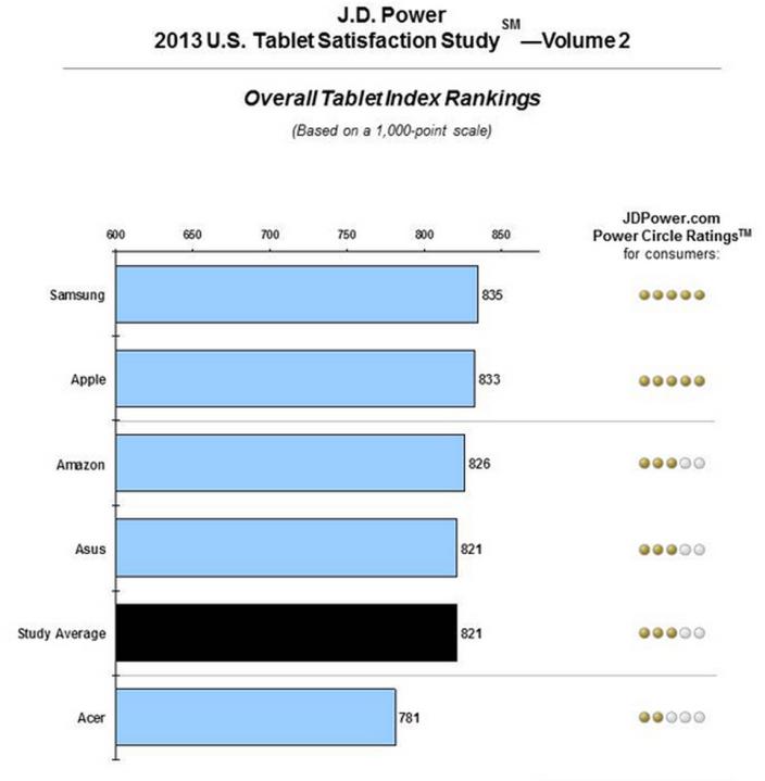 Samsung vor Apple auf Platz 1 des J.D. Power Rankings für Tablets?!