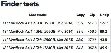2014 MacBook Air Test SSD