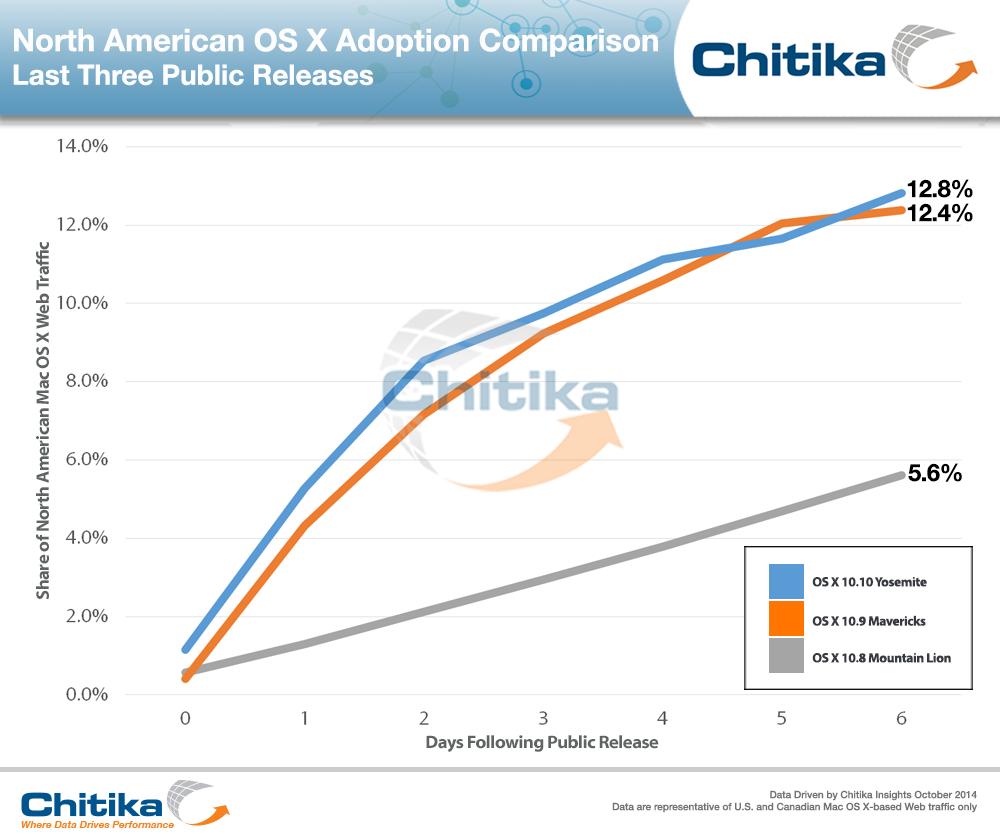 OS X Yosemite - Adaptionsrate Woche 1, im Chitika-Netzwerk