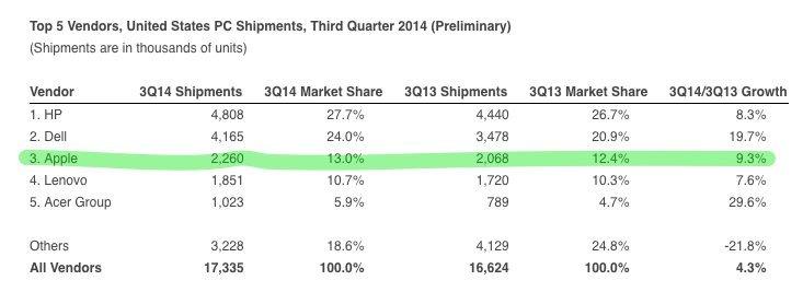 Marktanteile PC-Anbieter USA im Q3 2014