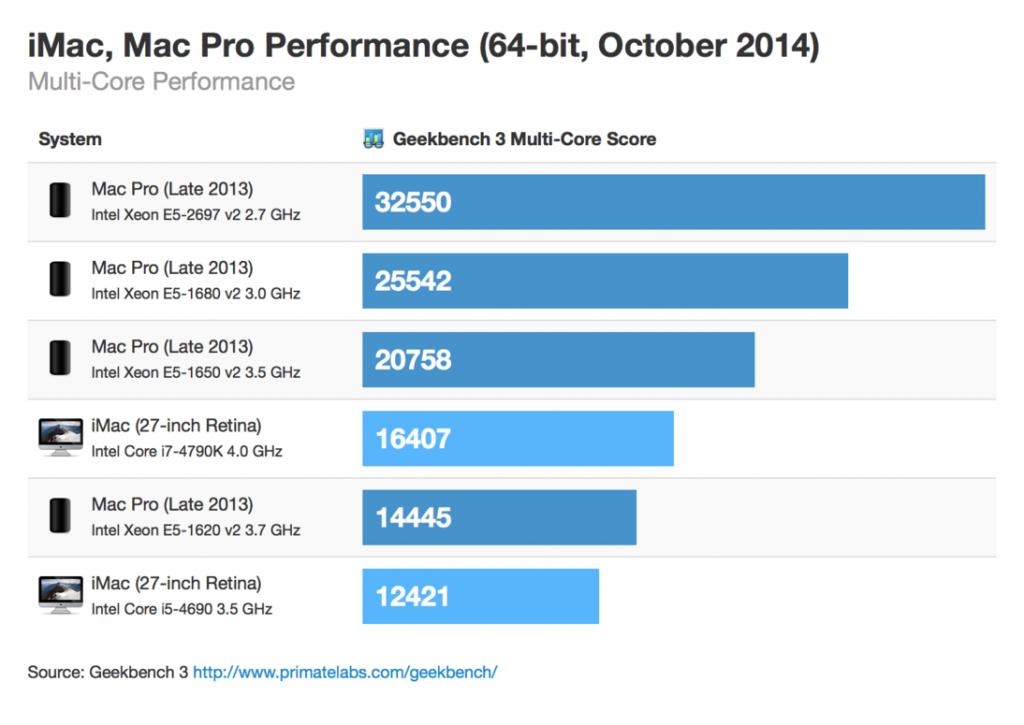 Geekbench 3 - iMac, Mac Pro Performance (Multi-Core)