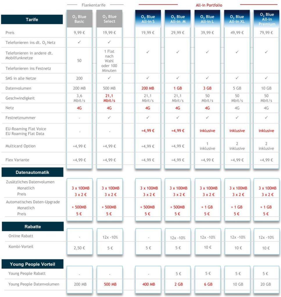 O2 Blue All-in Tarife - Übersicht für Privatkunden
