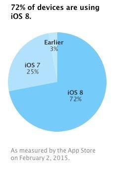 iOS 8 - Verbreitung im Februar 2015