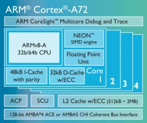 ARM Cortex-A72 - Design-Schema