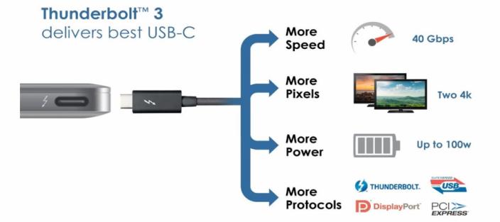 USB-C auf Thunderbolt 3