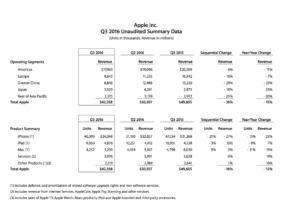 Apple Quartalszahlen Q3
