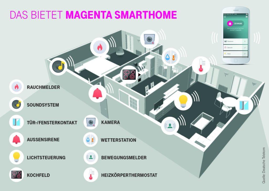 infografik-magenta-smarthome