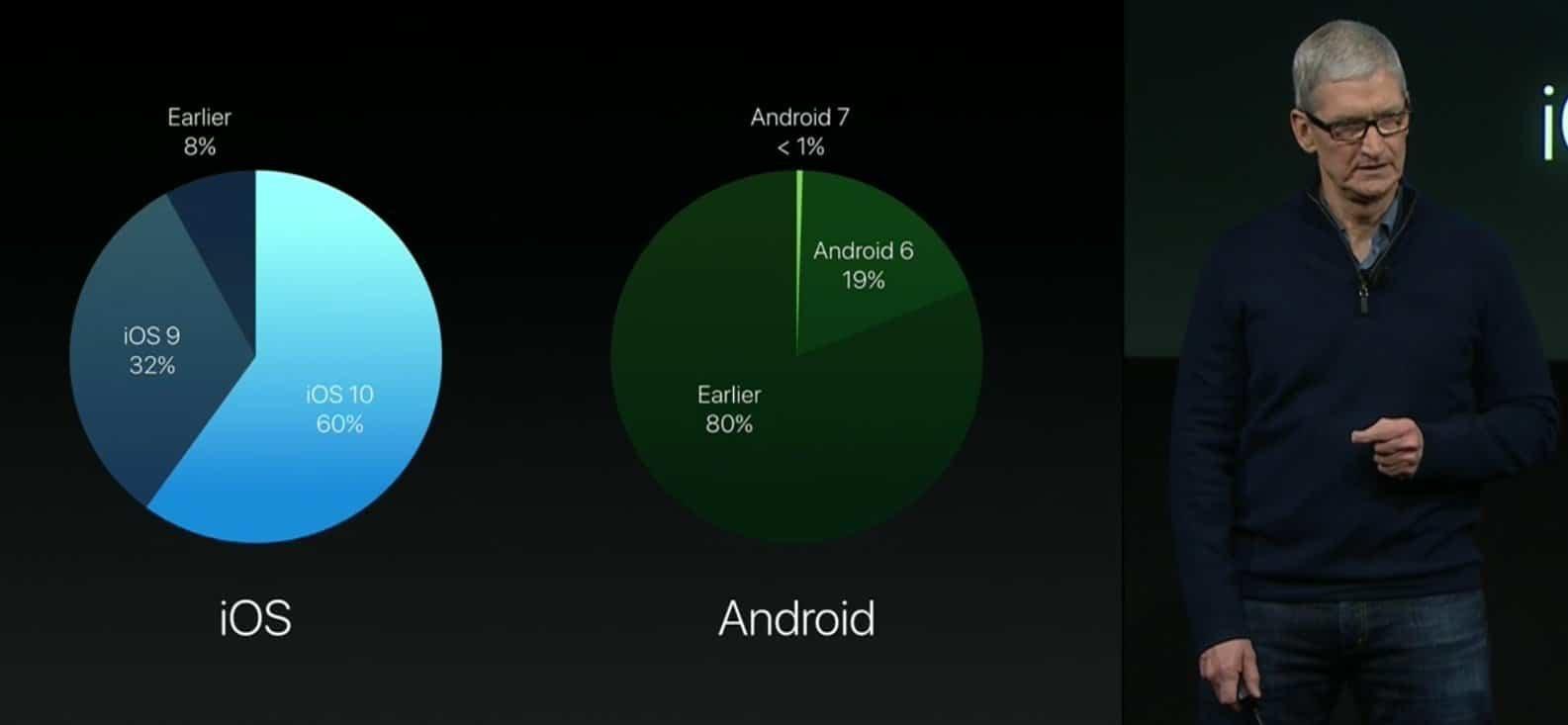 Tim Cook Verbreitung iOS 10 im Vergleich mit Android - Apple-Keynote