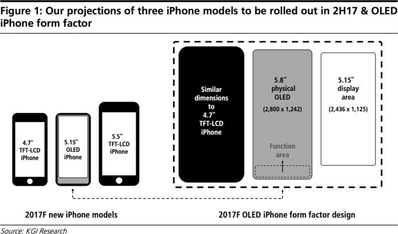 iPhone 8 Konzept - Vergleich iPhone 8 mit iPhone 7 (Skizze) / macrumors.com