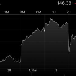 Märkte am Mittag: Geldregen für Apple-Aktionäre