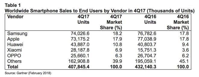 Marktanteil Smartphoneverkäufe - Infografik - Gartner via AppleInsider