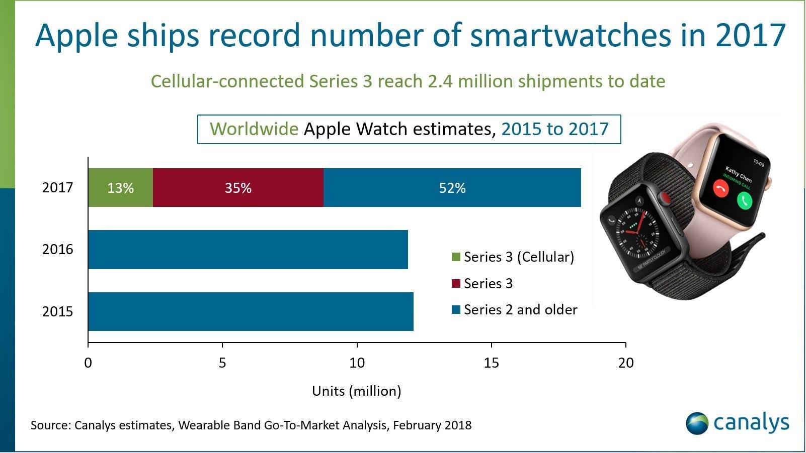 Apple Watch - Auslieferungen 2015 - 2017 - Infografik - Canalys