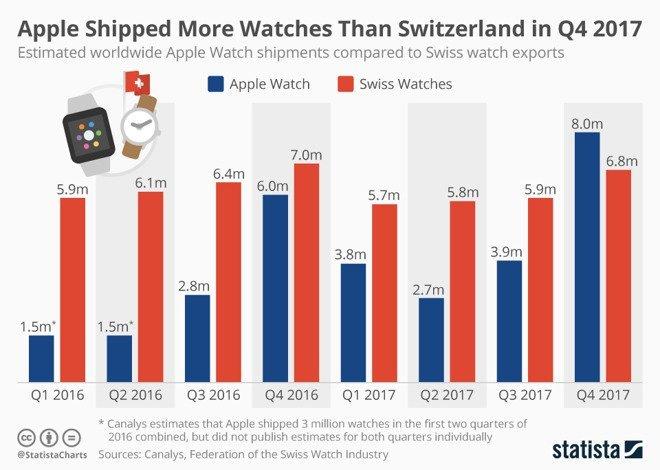 Apple Watch vs. Schweizer Uhrenindustrie - Absatzzahlen 2016 - 2017 - Infografik - Statista