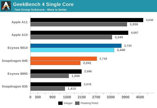 Galaxy S9 vs. iPhone X im Geekbench 4-Benchmark - Anandttech