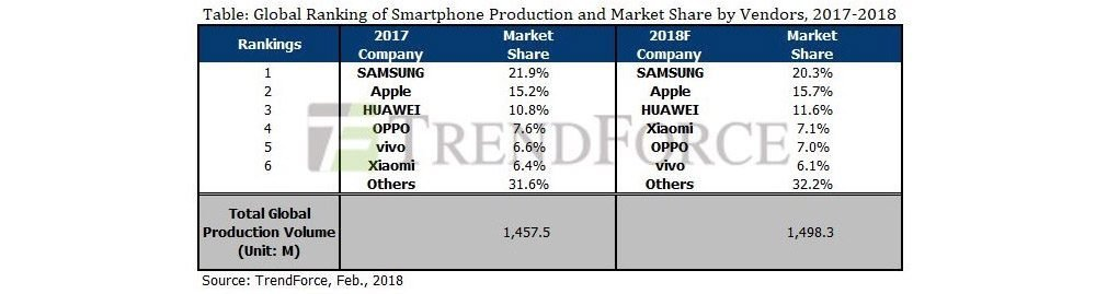 Smartphone-Absatzzahlen nach Hersteller 2017 - 2018 - Infografik - TrendForce