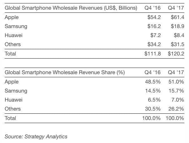 Umsätze der Smartphonebranche - Q4 2016 / Q4 2017 - Infografik - Strategy Analytics