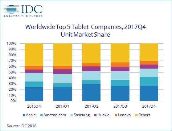 Tablet-Verkäufe Q4 2017 Marktanteile - Infografik -IDC