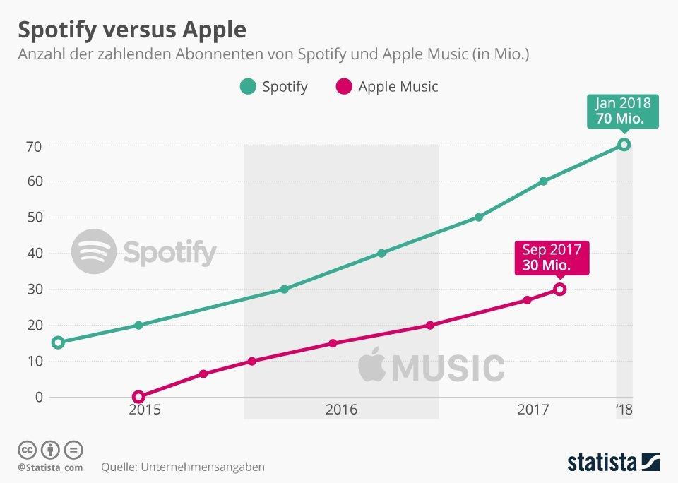 Apple Music vs. Spotify 2017 bis 01 / 2018 - Infografik - Statista