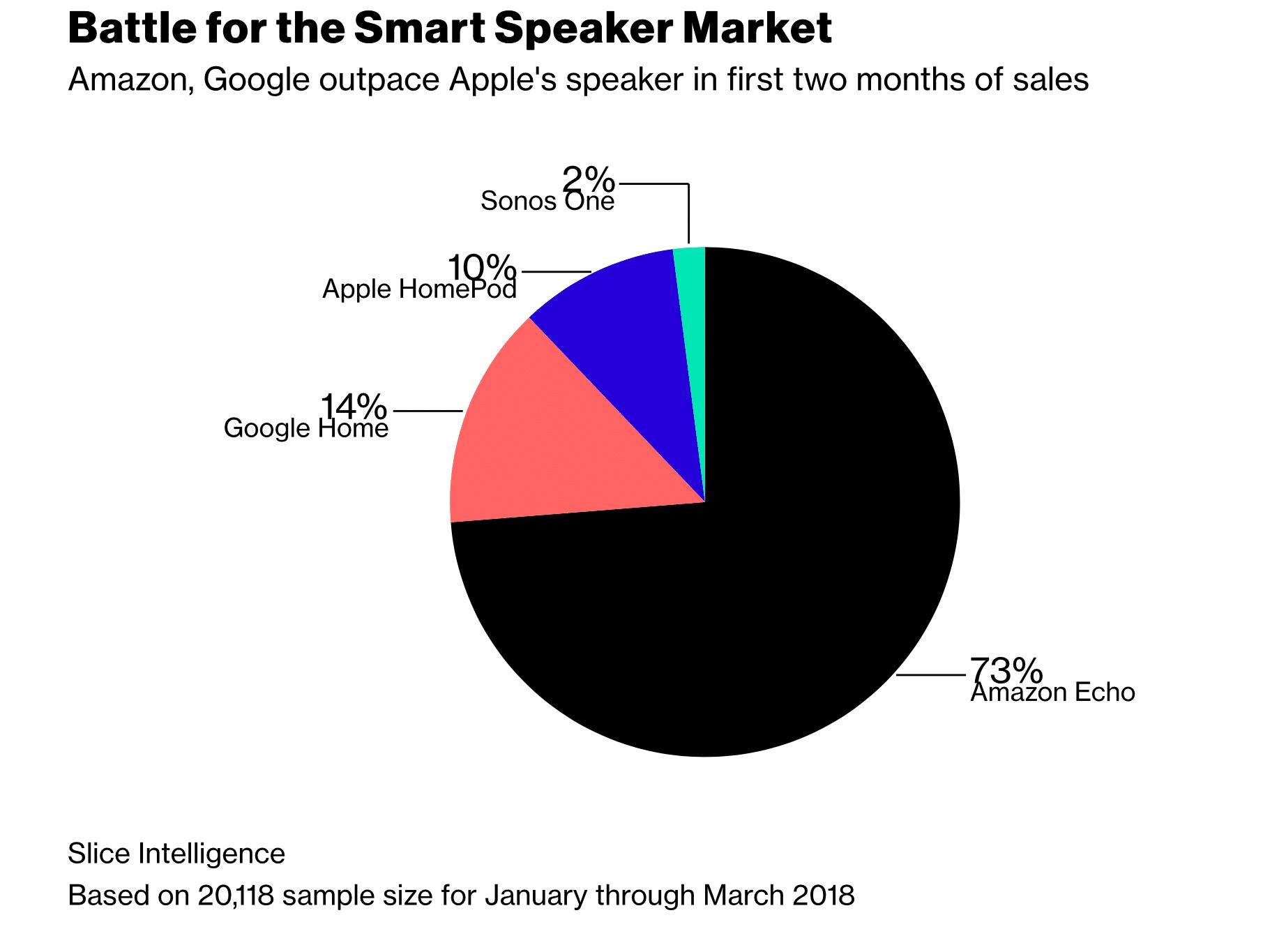Smart Speaker-Marktanteile 1/2 2018 - Infografik - Slice Intelligence