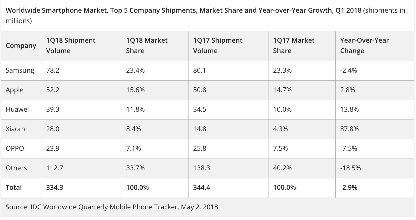 IPhone X holt den Titel: Das populärste Smartphone der Welt