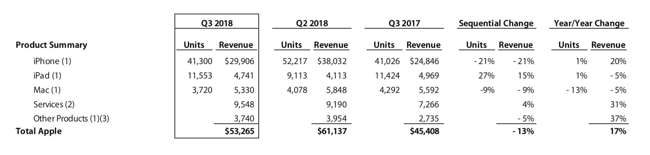 Quartalszahlen Q3 2018 - Apple