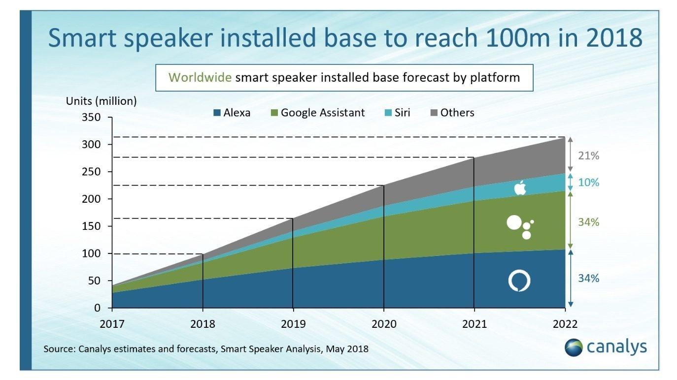 Smart Speaker - Absatzentwicklung 2017 bis 2022 - Infografik - Canalys