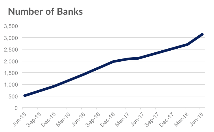 Apple Pay-Banken - 05/2015 bis 05/2018 - Infografik - Loup Venturs