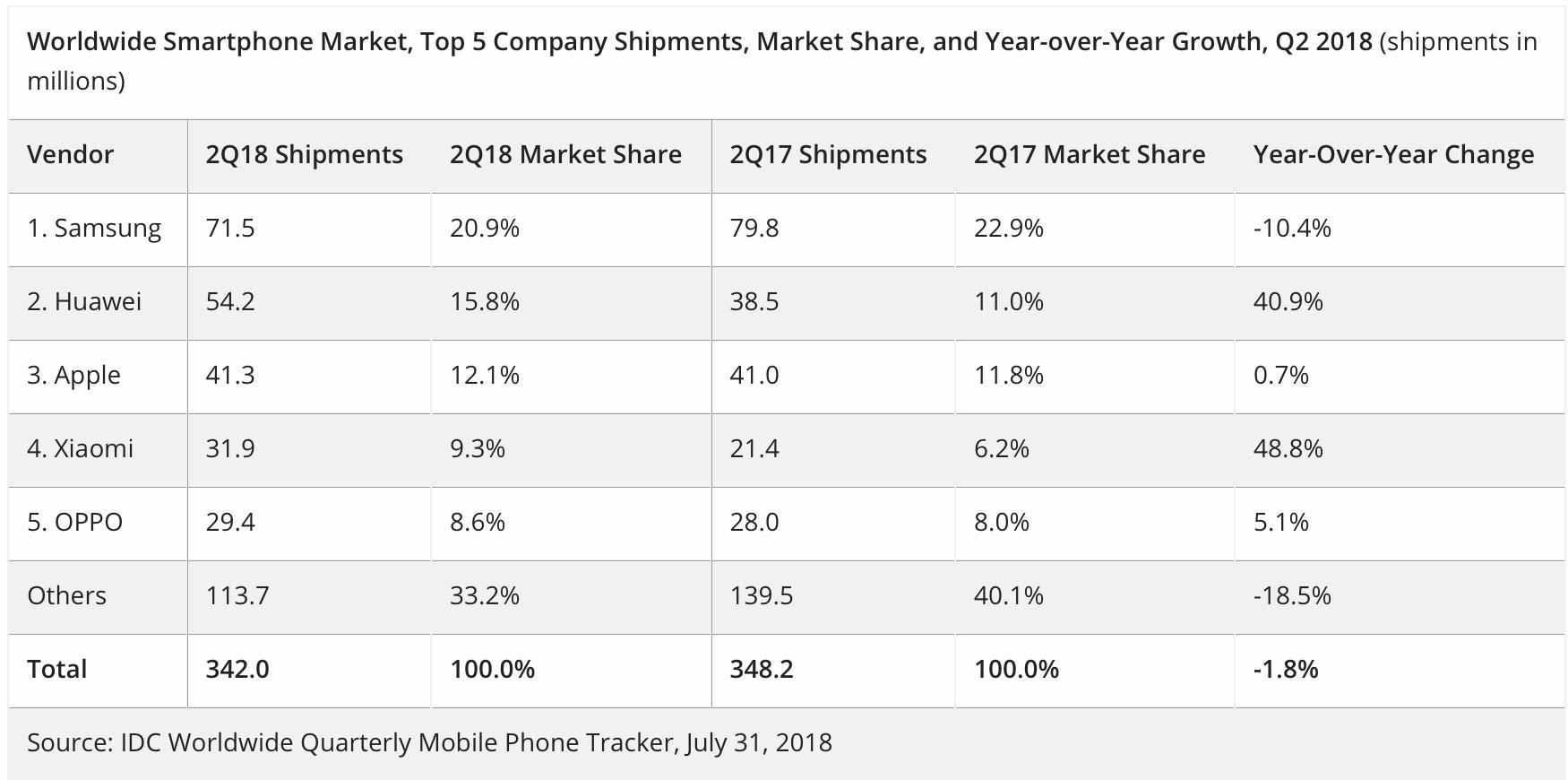 Smartphone-Marktanteile Q3 2018 - Infografik - IDC
