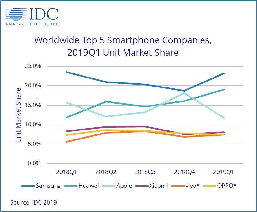 Smartphone-Verkäufe nach Hersteller weltweit Q1 2019 - Infografik - IDC