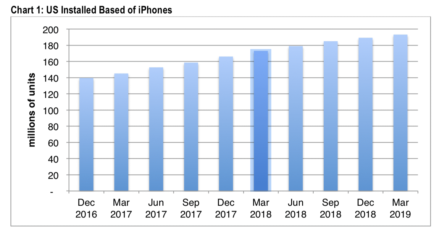 Genutzte iPhones in den USA Anfang 2019 - Infografik - CIRP