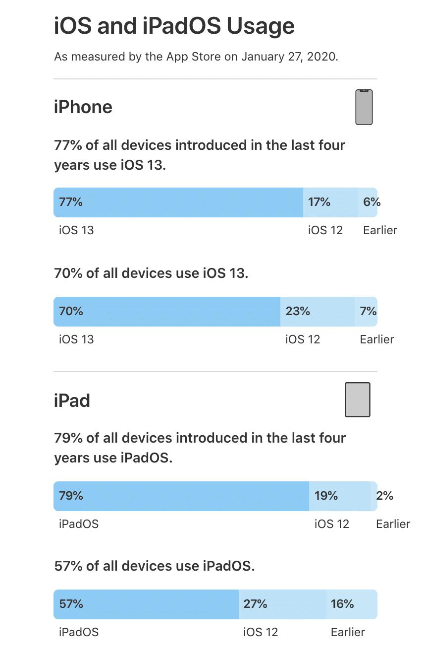 Verbreitung von iOS 13 und iPadOS 13