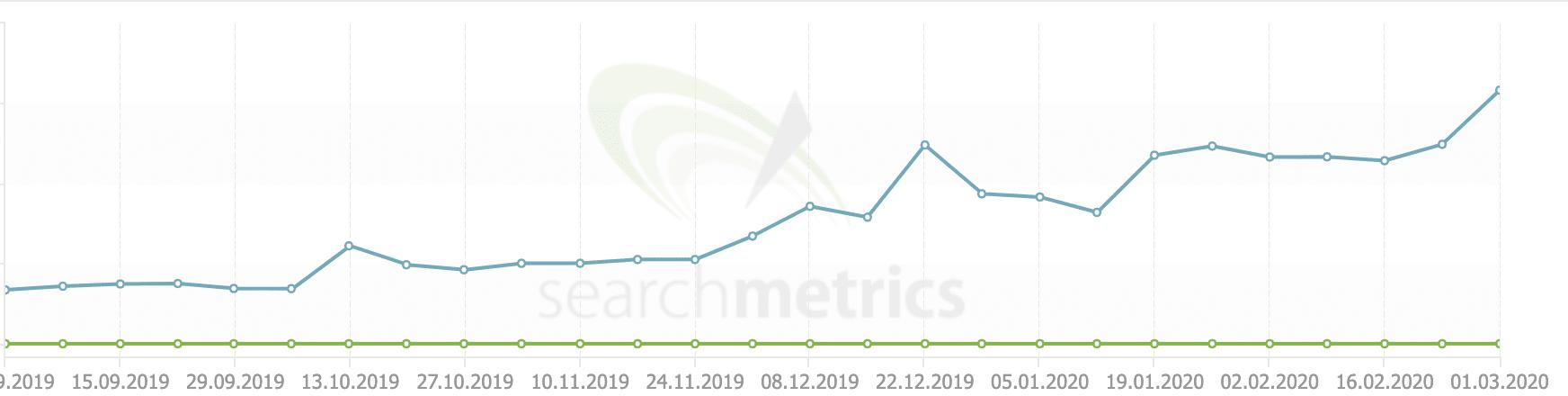 Entwicklung der Sichtbarkeit von Macnotes in den letzten Monaten