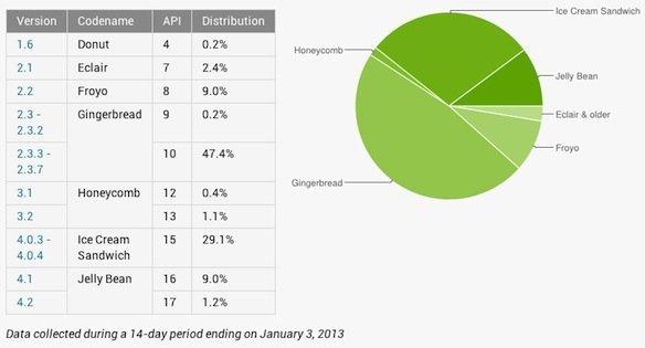 Tortendiagramm zeigt Android-Marktanteile, Abbildung von Google