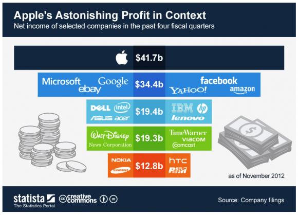 Apple-Gewinn im Vergleich zu Samsung