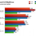 Geekbench 3.0 MultiCore, Foto: Ars Technica