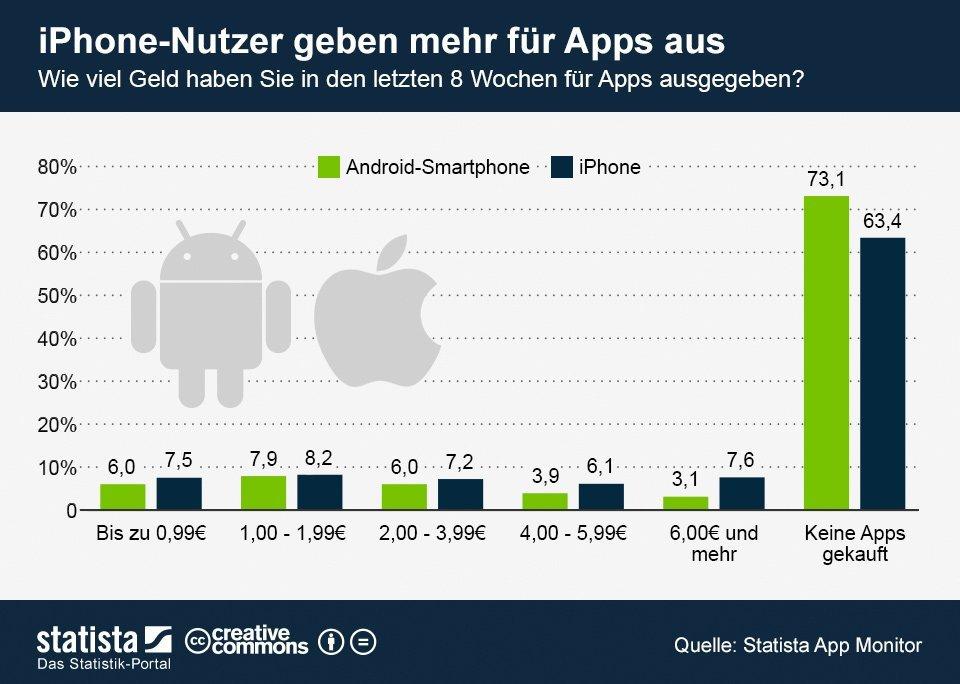 Infografik: Wie viel wird für Apps ausgegeben? Foto: Statista App Monitor