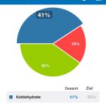 MyFitnessPal Verteilung