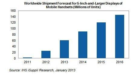 Balkendiagramm zeigt Prognose der Phablet-Verkaufszahlen, Abbildung von iSuppli