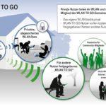 Telekom: WLAN-TO-GO-Prinzip