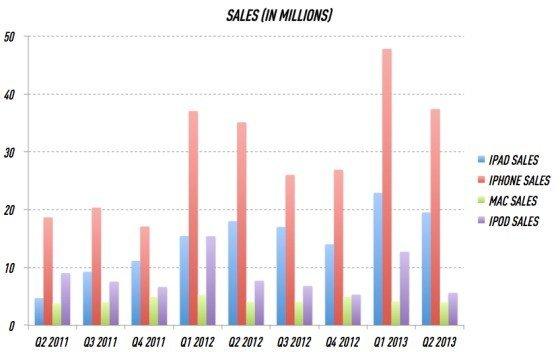 Apple-Verkaufszahlen