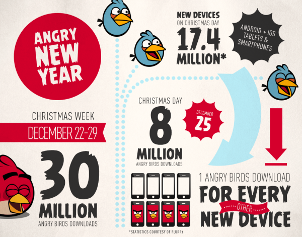 Angry Birds Statistik