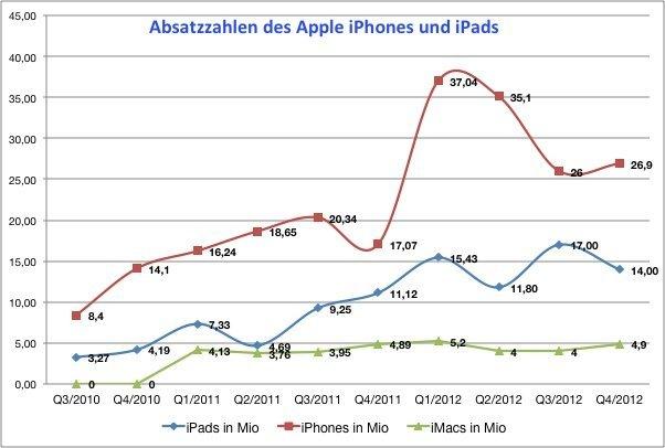 Absatzzahlen von Apple Produkten bis Q4/2012