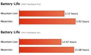 Mac OS X Mavericks: Akkulaufzeit MacBook Air und MacBook Pro. Bild: Macrumors.